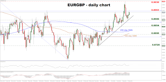 Technical analysis – EURGBP pulls back from 10-month high, positive trend still in force