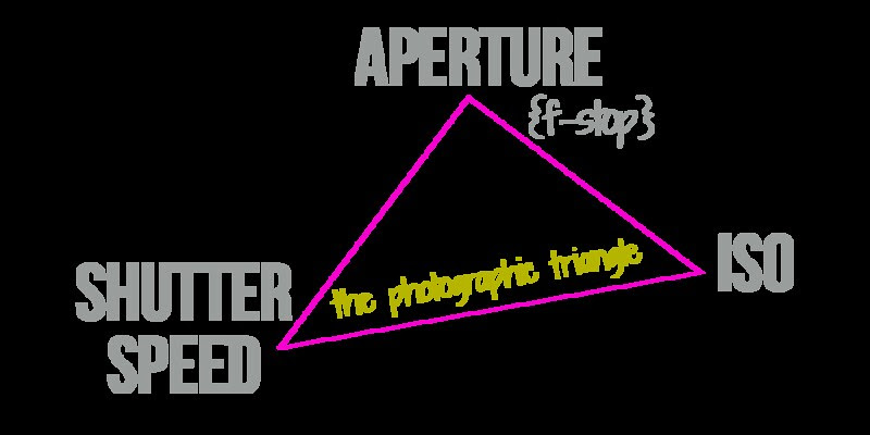 The Photographic Triangle for Proper Exposure via West Street Stories