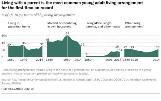 Almost one-third of millenials still live with parents
