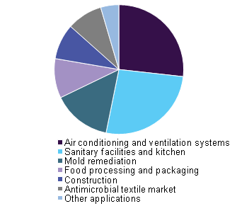 antimicrobial-coatings-market