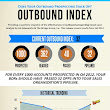Inside Sales Prospecting: How Many Opportunities Can Companies Expect? [Infographic]