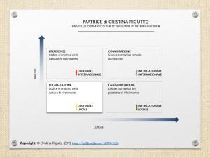 matrice Rigutto per la scelta dei colori sito web turistico, web usability culturability