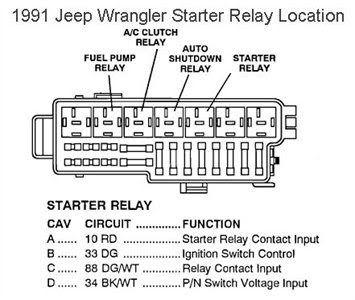 1995 Jeep Wrangler Fuse Box Diagram Wiring Diagram Generate A Generate A Saleebalocchi It
