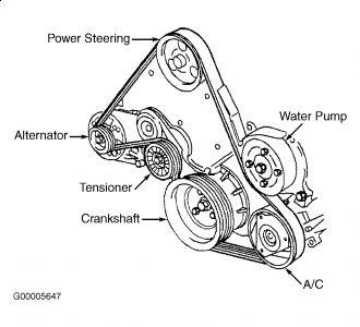 1997 Chevy Malibu: Noises Problem 1997 Chevy Malibu 6 Cyl ...