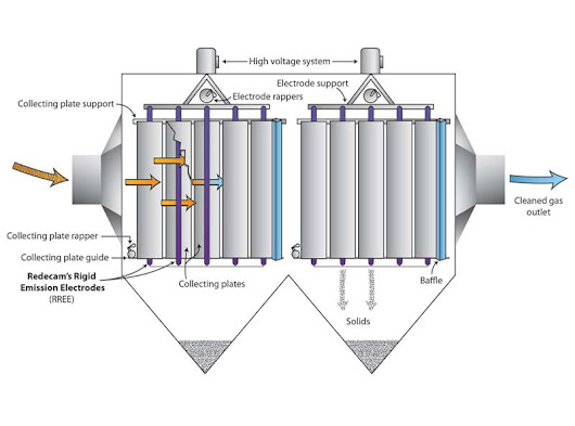 Know More About Electrostatic Precipitators And Its Control Techniques
