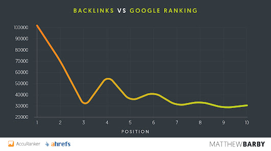 How to Rank Number One in Google: a Study of 1 Million Pages