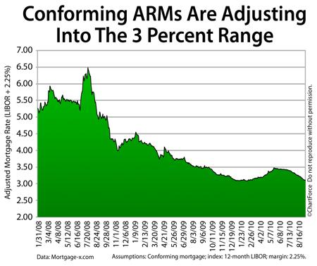 Pending ARM adjustment based on LIBOR