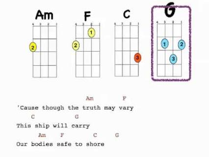 Ukulele : steven universe ukulele chords Steven Universe Ukulele ...