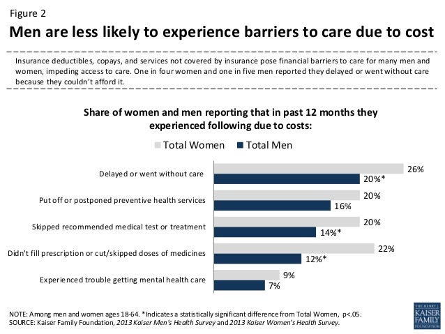 Gender Differences in Health Care, Status, and Use ...