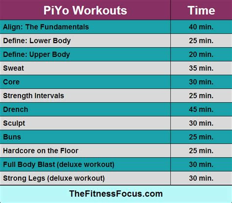 ultimate guide  beachbody workout run times