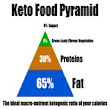 Ketosis or Bust - Ketogenic Diet - Westcoast Integrative Health