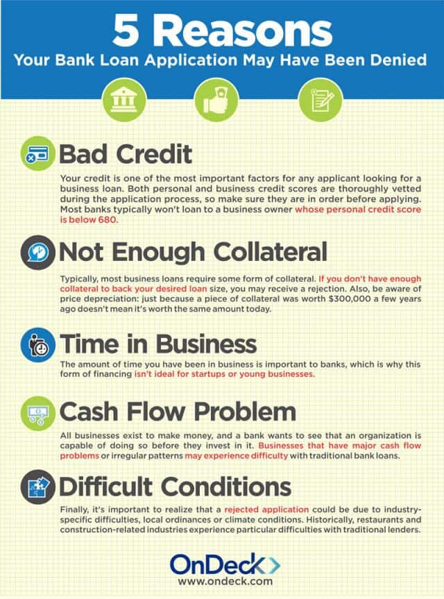 5_reasons_your_bank_loan_was_denied_w640 1