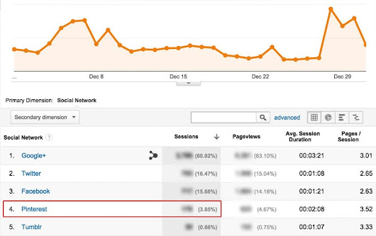 How I Increased My Pinterest Traffic by 1,937%