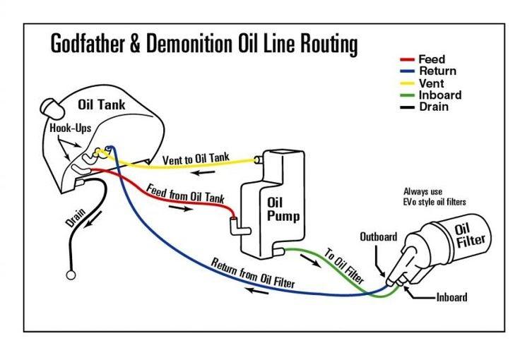 Wiring Diagram  29 Harley Evo Oil Flow Diagram