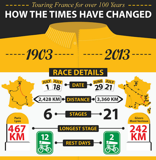 Infographic: Touring France for over 100 years. How the time has changed.