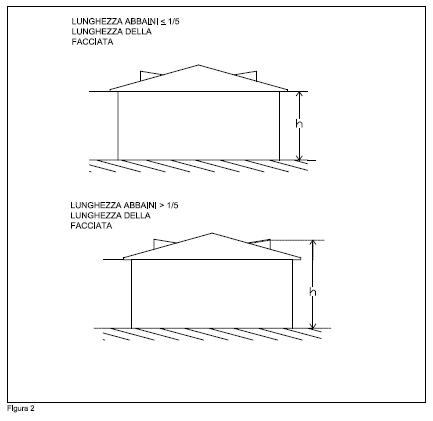 Calcolo Cubatura Sottotetto - The Studio Apartments