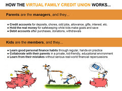 How the FamZoo Virtual Family Credit Union Works