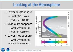 NASA NOAA Slide on UAH RSS Troposphere Temps