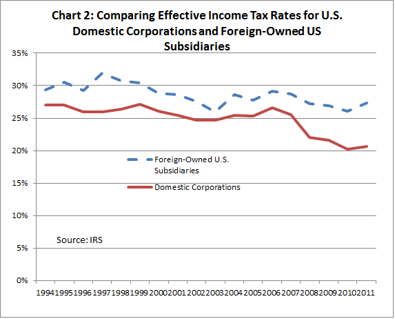 Effective Tax Rates of Domestic Versus Foreign Owned Corporations