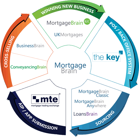 Mortgage Brain