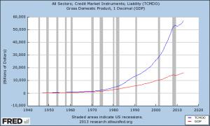 La croissance de la dette totale par rapport à la croissance du PIB