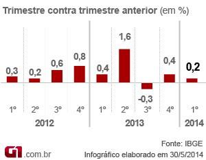 Tabela - variação trimestral do PIB  (Foto: Arte/G1)