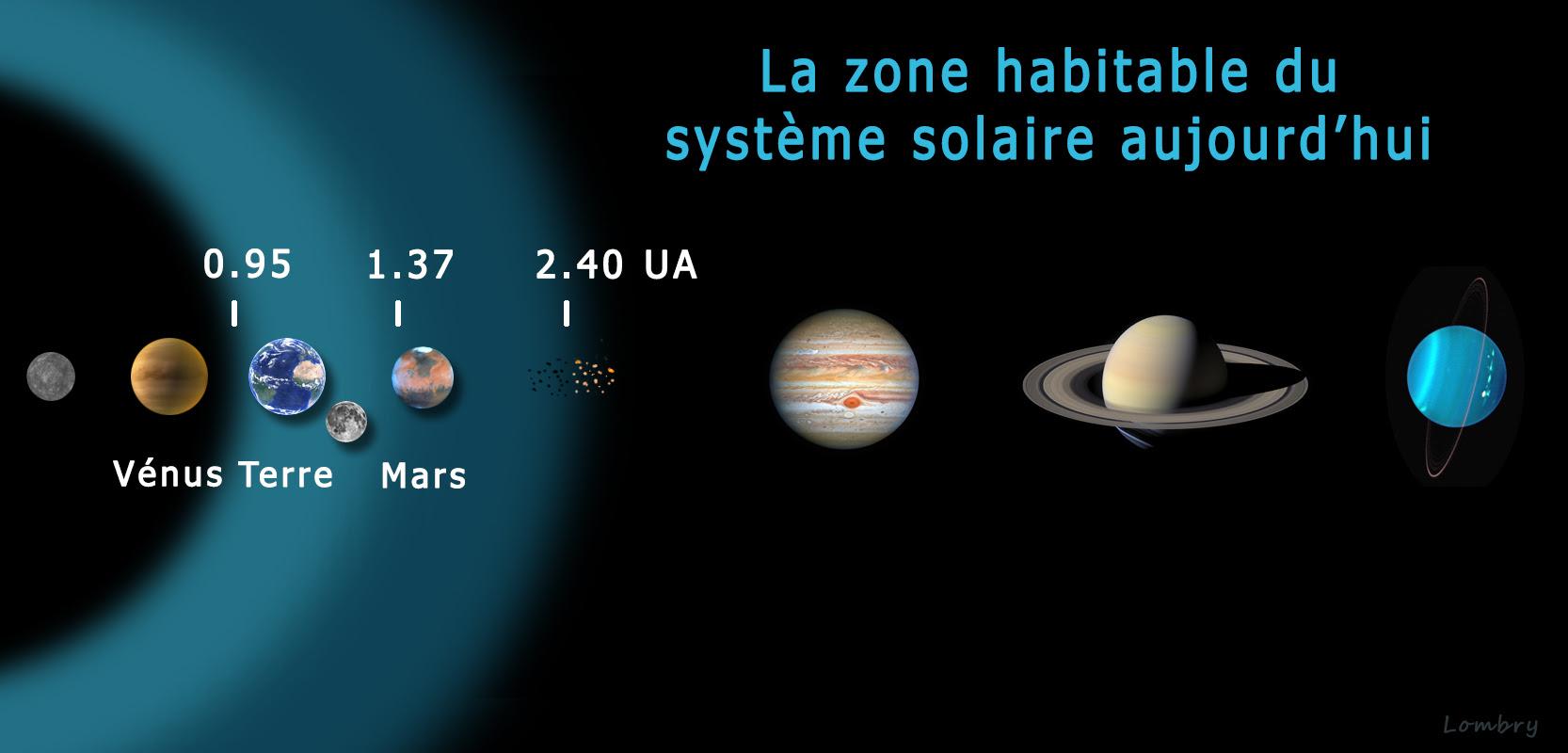 A La Recherche De Planètes Habitables
