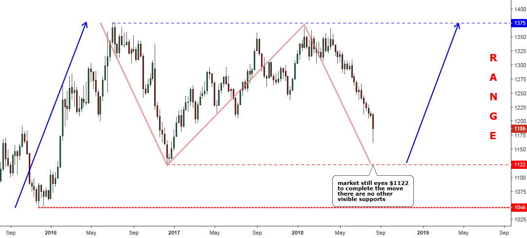 Silver Slows Saving Gold From Collapse Inocom Traders Blog