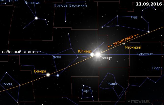 Положение Солнца на небесной сфере 22 сентября 2016 г.