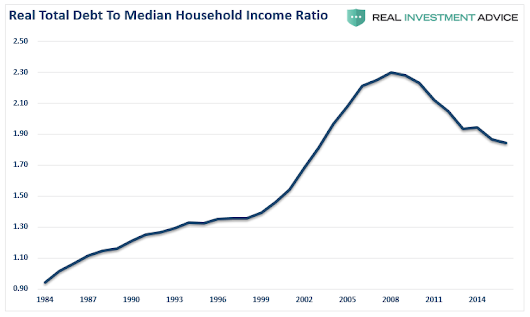 The Illusion Of Declining Debt To Income Ratios | Seeking Alpha