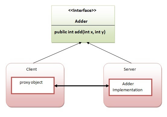 RMI example
