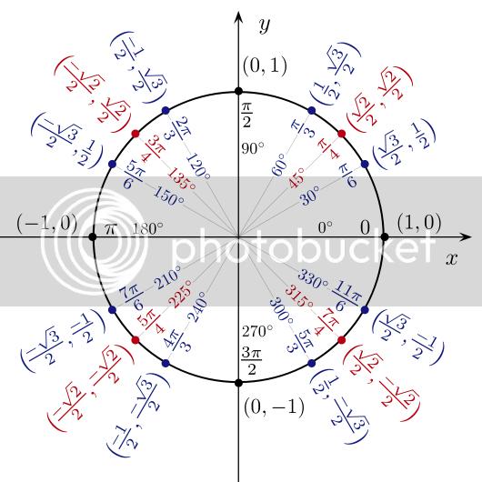 Jim Belk's unit circle in radians illustration