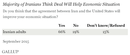 Majority of Iranians Think Deal Will Help Economic Situation