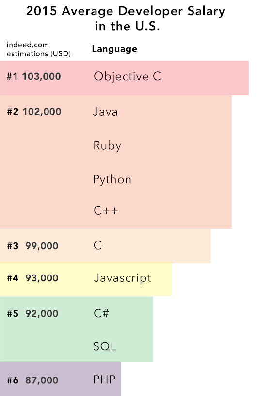 What Programming Language Should a Beginner Learn in 2015? | Codementor