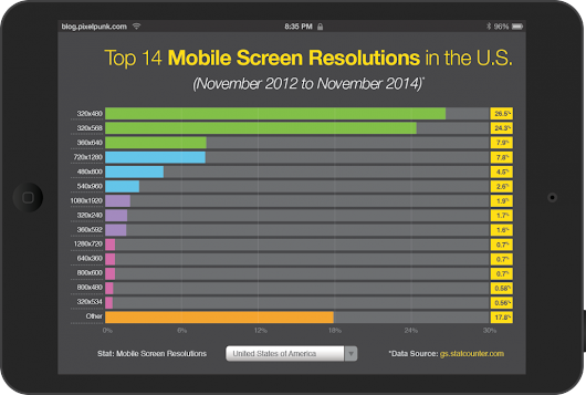 Top Mobile Screen Resolutions - Responsive Web Design | Baltimore MD