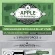 Apple is Winning [Infographic]