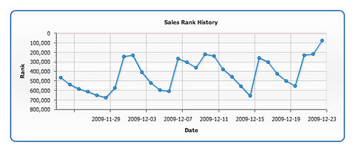 Book Grader Sales Chart