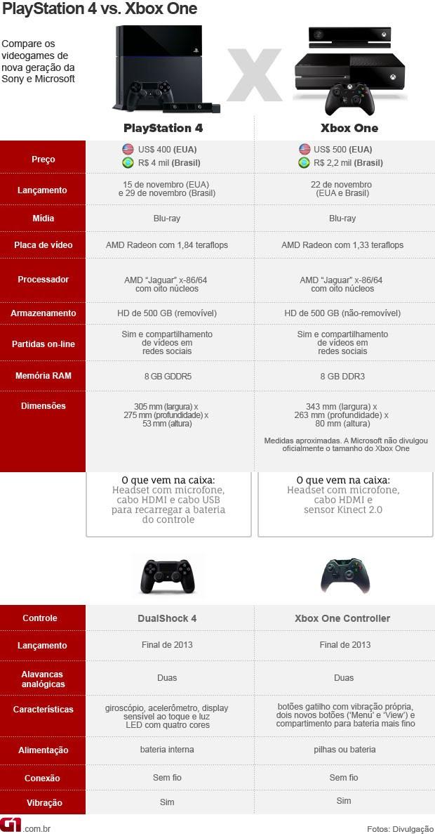 VALE ESTE 2: arte comparativa PlayStation 4 x Xbox One (Foto: Editoria de arte/G1)