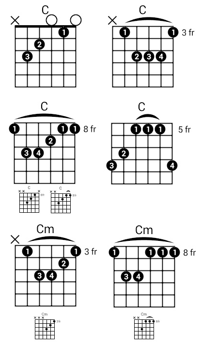 28 TUTORIAL C CHORD GUITAR TAB WITH VIDEO TUTORIAL AND PDF
