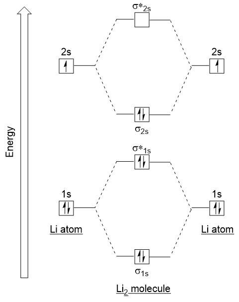 Construct The Molecular Orbital Diagram For H2 - General ...