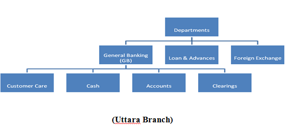 Main Departments of United Commercial Bank Ltd