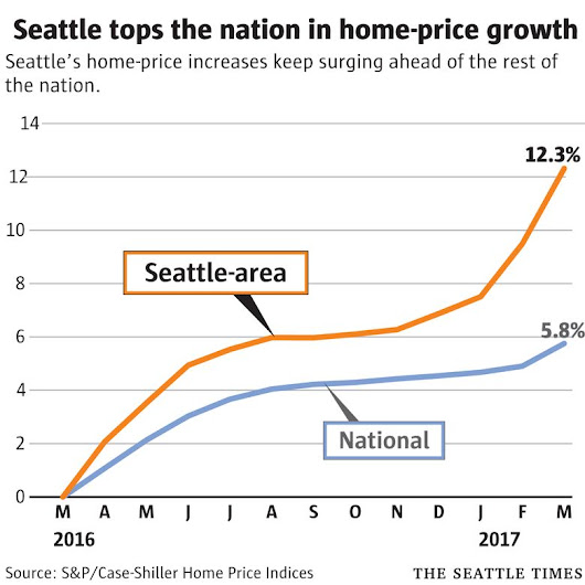 Seattle housing market tops nation in bidding wars and price gains
