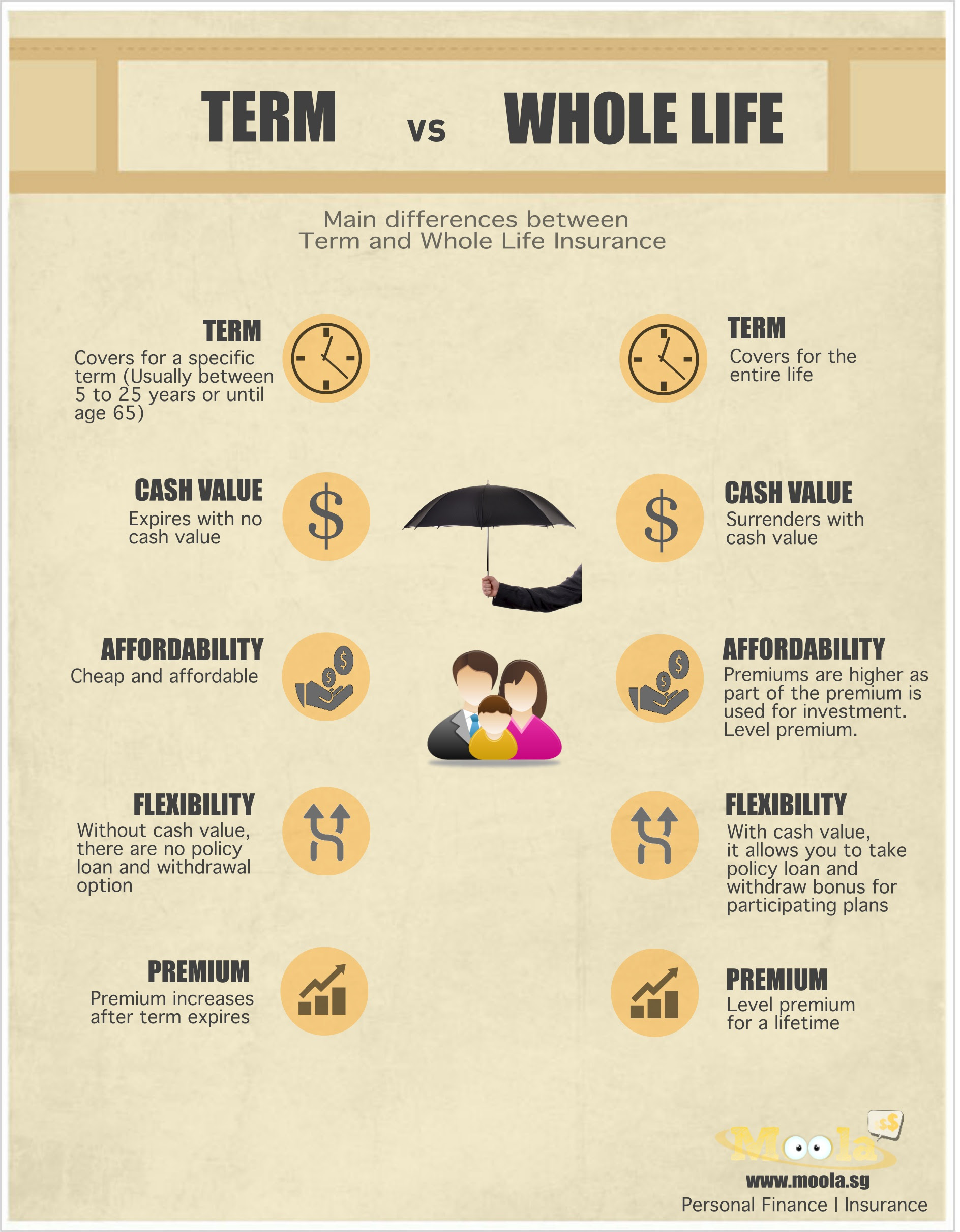 Term vs Whole Life Insurance   Be your own BOSS @ WordPress