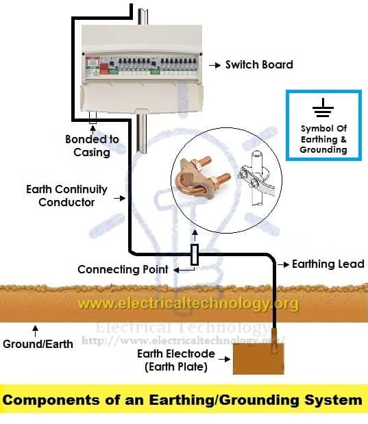 Earthing And Electrical Grounding Installation All
