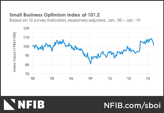 Small Business Optimism Declined in January - CollisionWeek