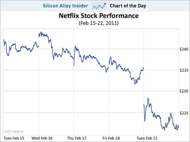 chart of the day, neflix stock, feb 2011