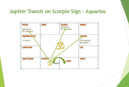 Jupiter's transit effect on Aquarius sign in month wise - Learn Astrology Lessons Online