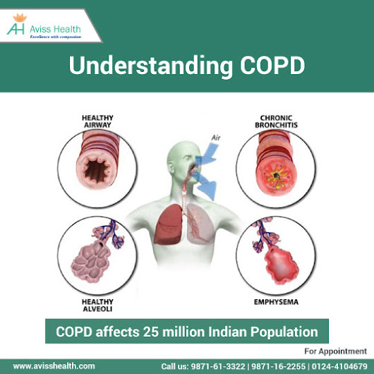 Obstructive Lung Disease or COPD : Here Is All That You Need To Know | Aviss Health