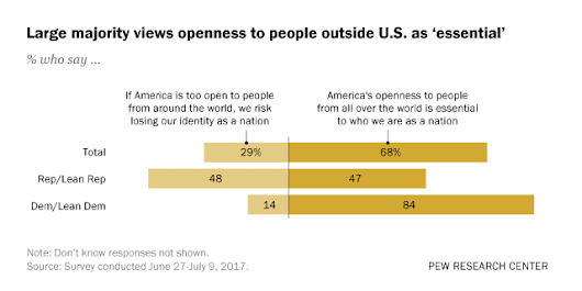 Most Americans view openness to foreigners as 'essential to who we are as a nation'