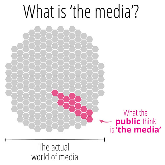 Redefining how we Talk About and Categorize the Media